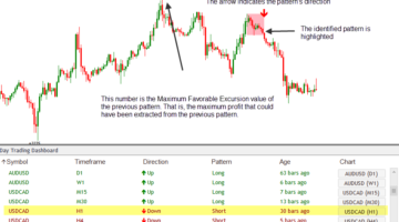 Forex Day Trading Dashboard Indicator