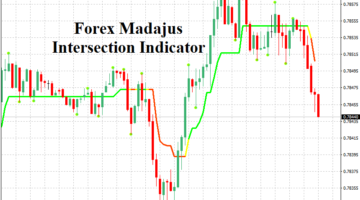 Forex Madajus Intersection Indicator