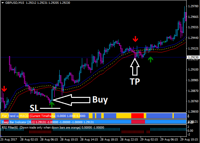 Forex Mass Profit Strategy buy signal