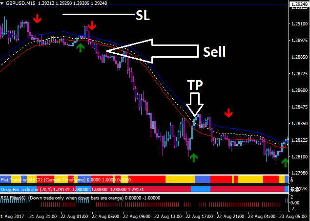 Forex Mass Profits Strategy sell signal