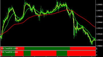 Forex FPS Trend Strategy