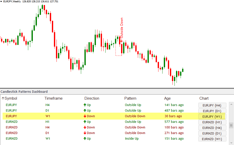 Forex trading exit indicators