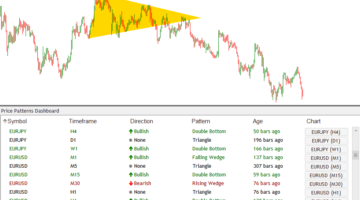 Forex Chart Pattern Dashboard Indicator