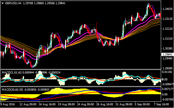 Profitable Forex Trend Following Strategy