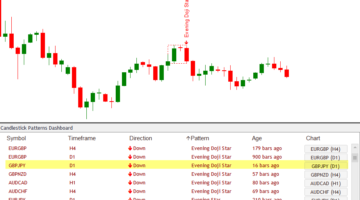 Forex Candlestick Dashboard indicator