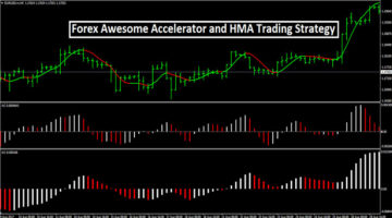 Forex Awesome Accelerator HMA Strategy