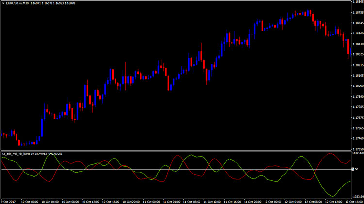 Forex t3 indicator
