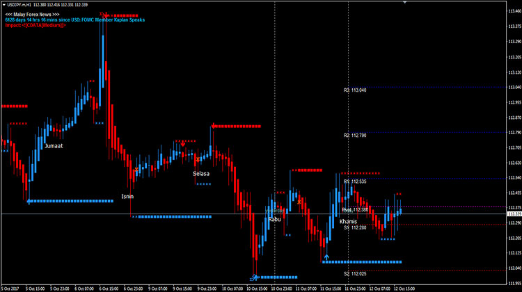 Forex time in force gtc