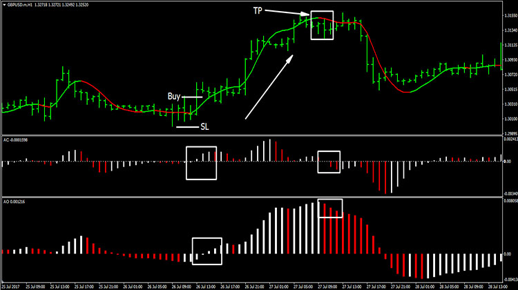 Forex awesome strategy