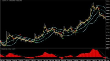 Forex PA Channels 2 Trading Strategy