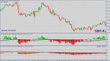 Forex Alpha Trader Trading Strategy