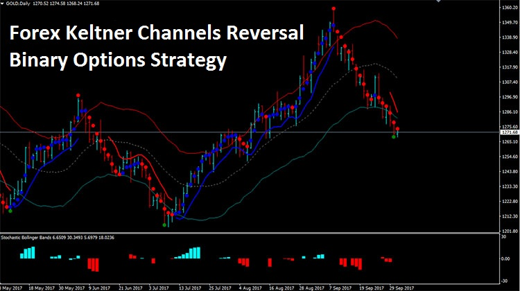 Keltner channel forex tsd