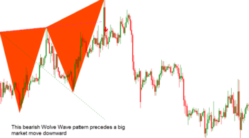 Forex Wolfe Waves Dashboard Indicator