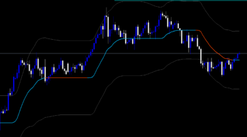 Forex ADX WMA Bands Indicator