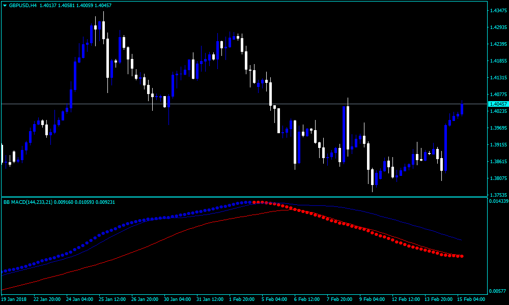 Forex Bollinger Bands MACD CCT Indicator