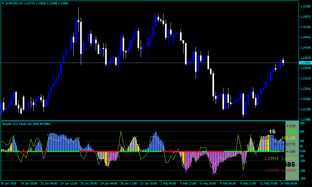 Forex CCI Woodie Panel Heart Indicator