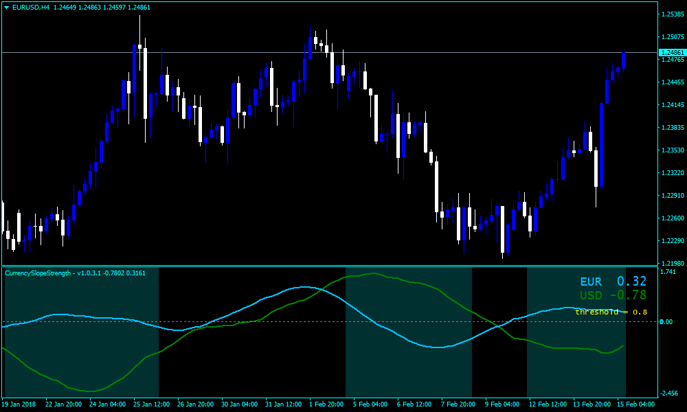 Forex Currency Slope Cross Strength Indicator – Forexobroker