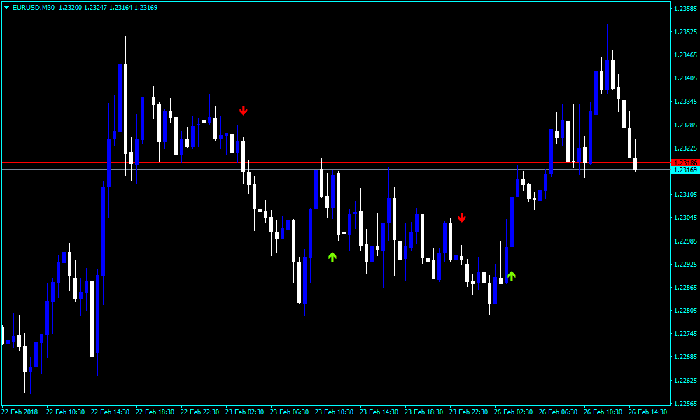 Forex Osma Filer Crossover Alert Indicator