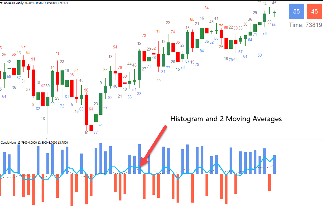 Trading with the Trend - 6 Ways To Identify The Direction Of The Trend -
