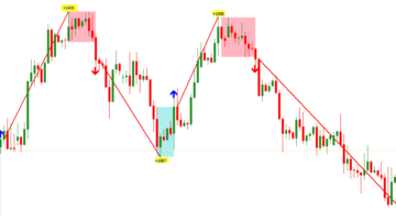 Forex Logic Day Trading Indicator