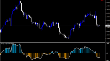 Forex Anchored Momentum V2 Indicator