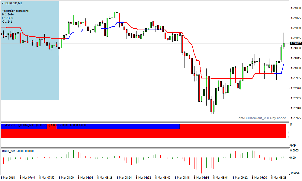 Forex equilibrium strategy