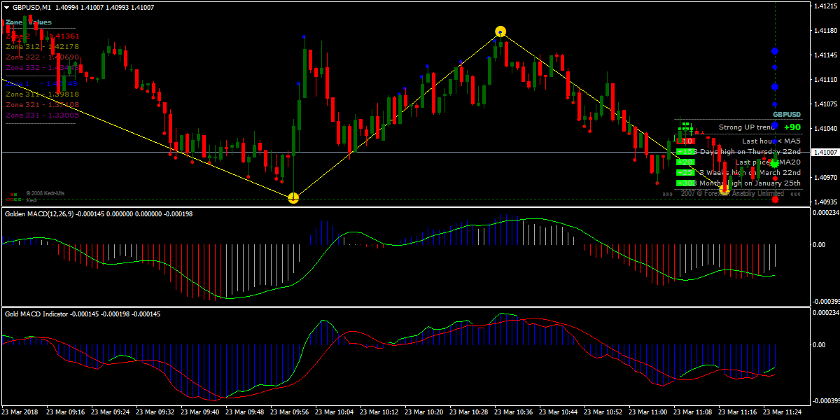 Forex Glaz Gold MACD Scalping Strategy