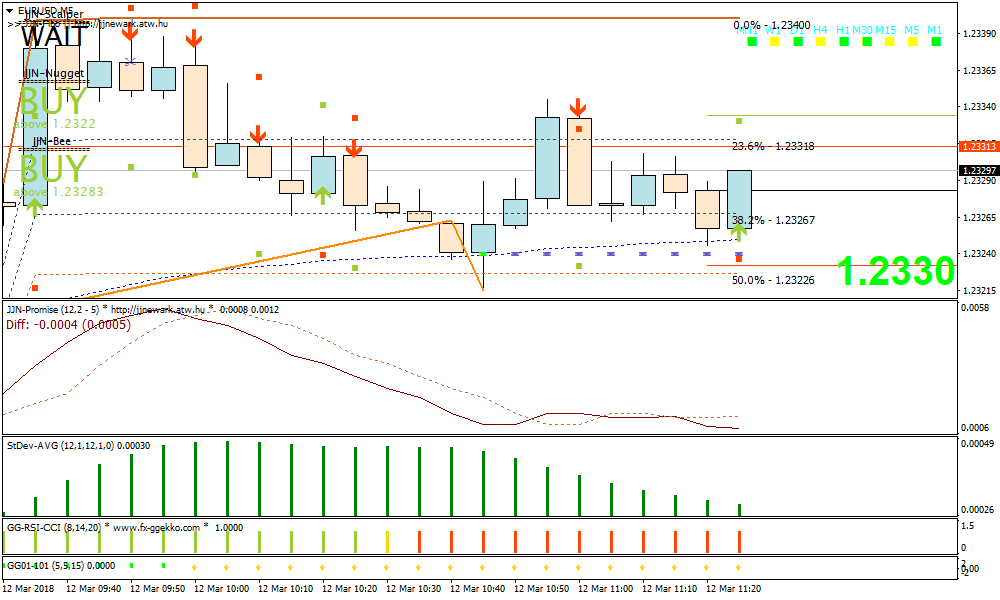 Forex JJN Bee Scalping Strategy