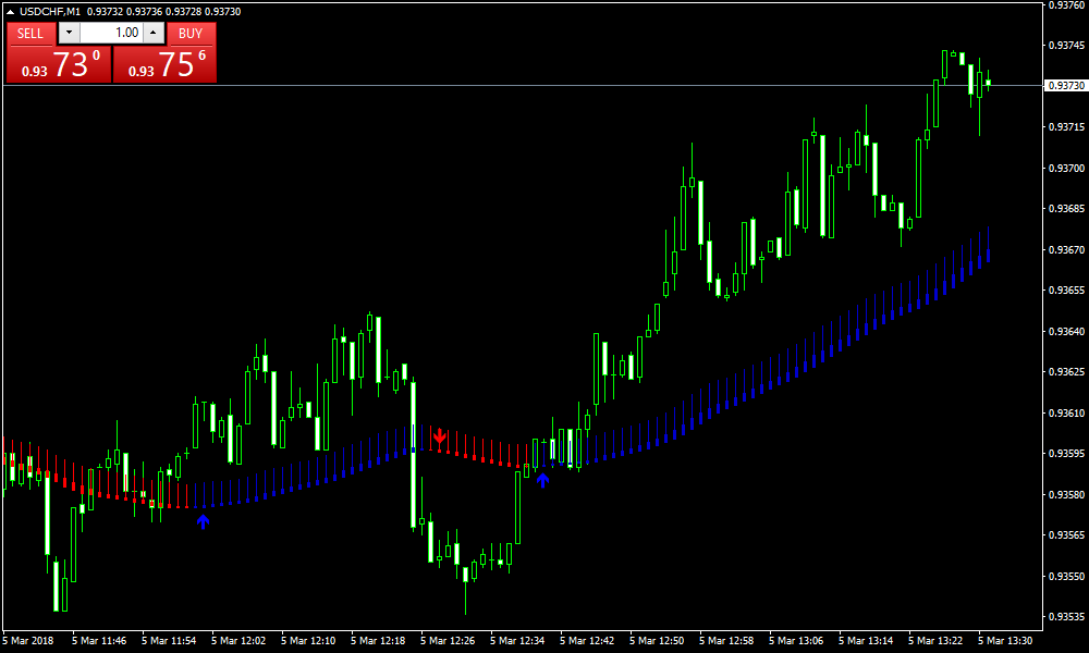 Forex Scalper Moving Average Indicator