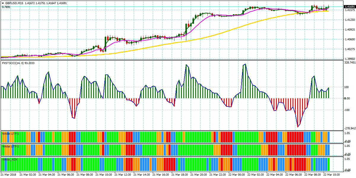 Forex Sniper Momentum Scalping Strategy