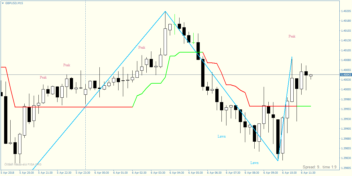 Forex CCI Supertrend Scalping Strategy