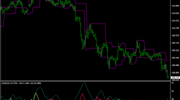 Forex Congestion Breakout Trading System