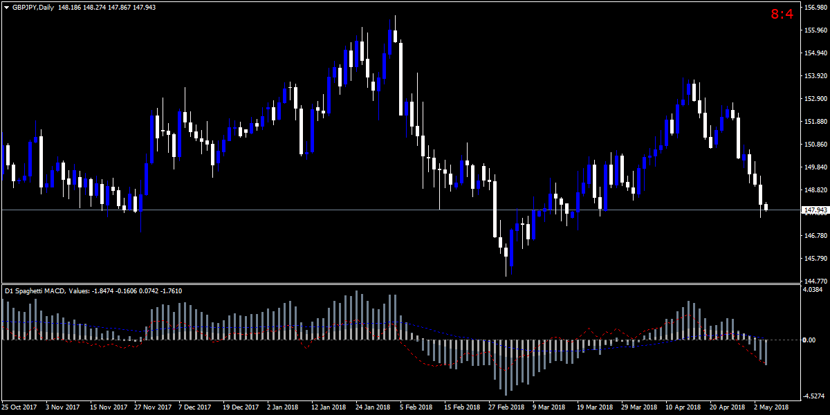 Macd indicator forex trading