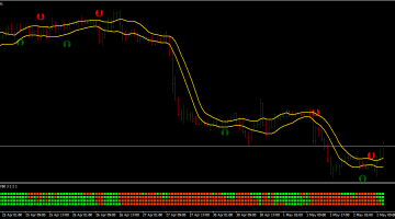 Forex Stochastic Crossing FXDD Trading Strategy