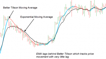 Forex Better Tillson Moving Average Indicator