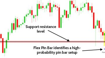 Forex Pin Bar Dashboard Indicator
