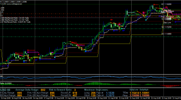 Forex Magic Dots Swing Trading Strategy