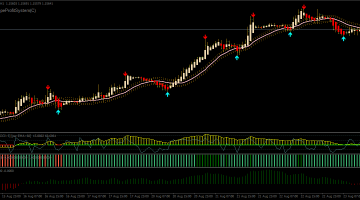 Forex Viper Signals Swing Trading Strategy