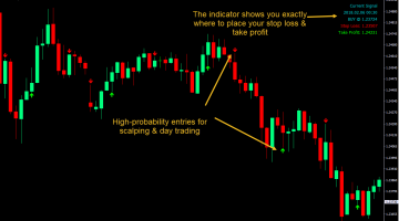 Forex Scalping Solution Indicator