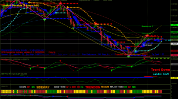 Forex Kilid Timer Trading Strategy
