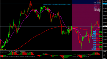 Forex Loopyno Trend Swing Trading Strategy