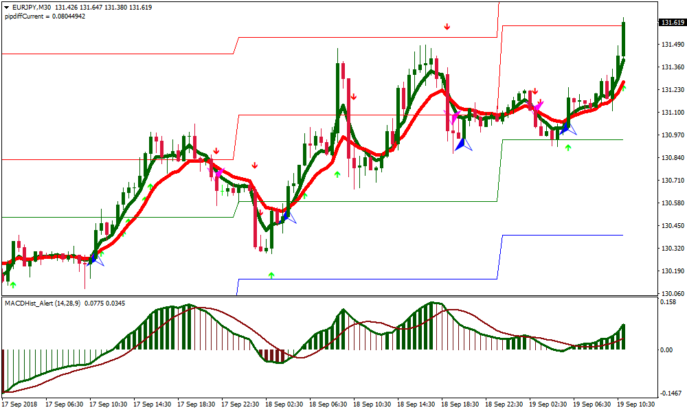 Forex sidus system confirmation indicator