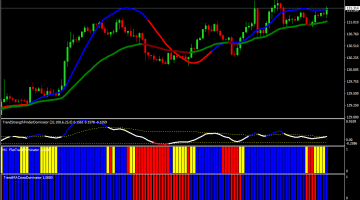 Forex Trend Dominator Trading Strategy