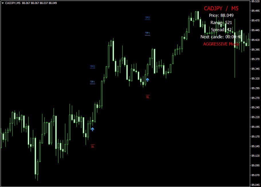 Forex thunderbolt trading indicator