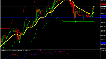 Forex Signal Reversal Line Swing Trading Strategy