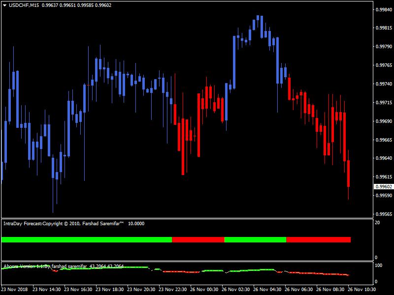 Forex Hamyar Trend Trading System