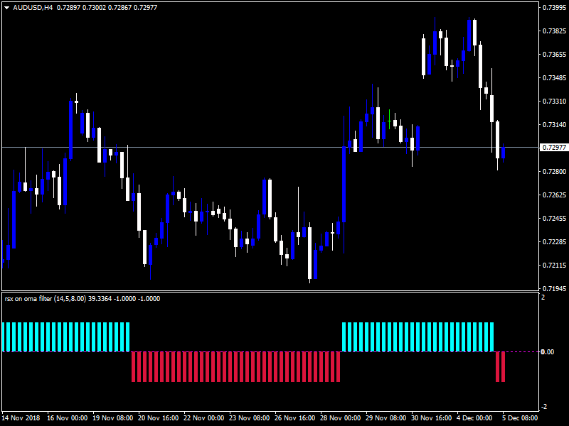 Forex RSX OMA Filter Version Indicator