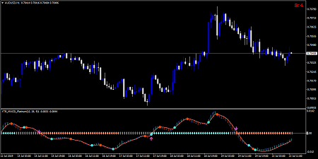 How to set up macd indicator forex