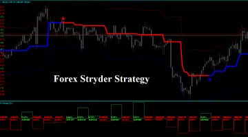 Forex Stryder Strategy