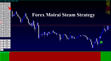 Forex Moirai Steam Strategy